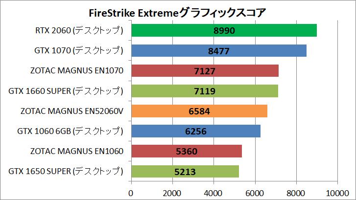 ZOTAC ZBOX Eシリーズ EN52060V_GPU_Bench_FSE