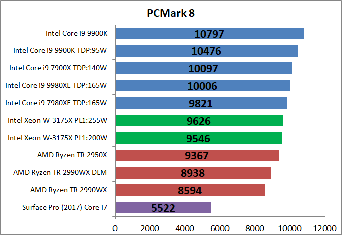 Intel Xeon W-3175X__bench_PCM8