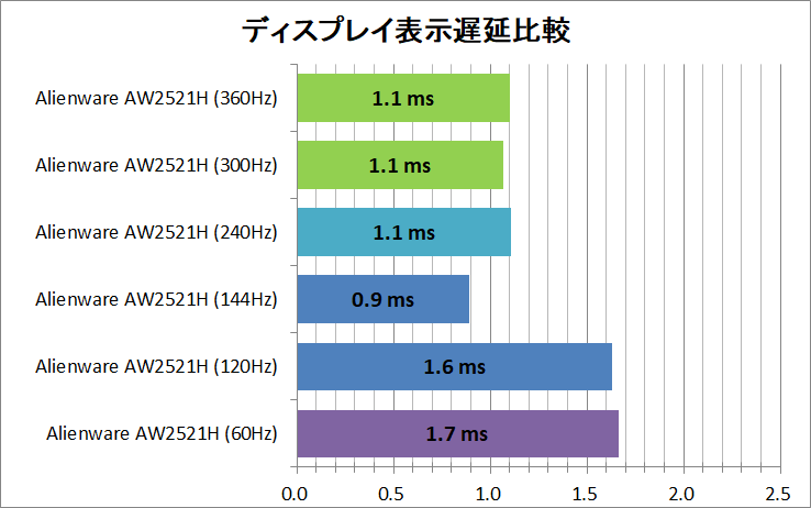 Display latency