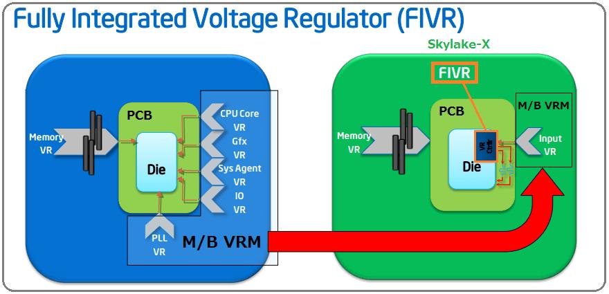 Intel-FIVR