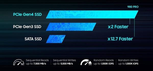 Samsung SSD 980 PRO_speed