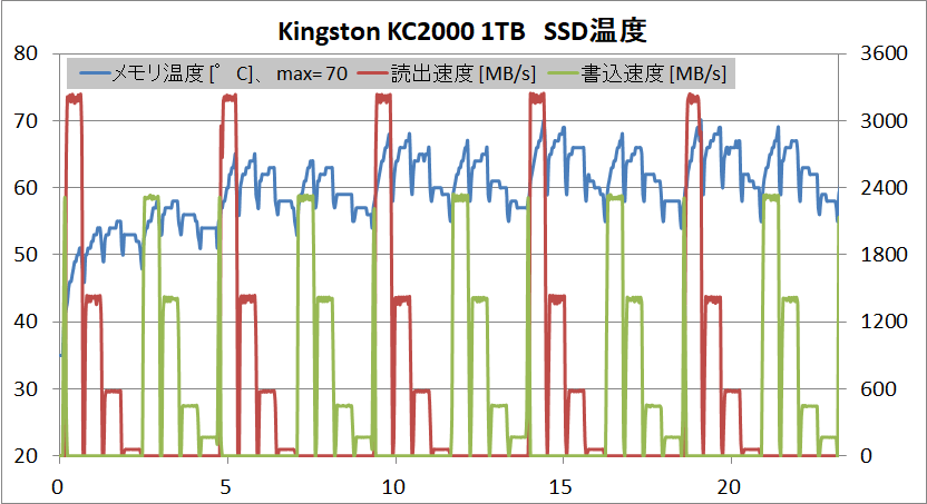 Kingston KC2000 1TB_temp