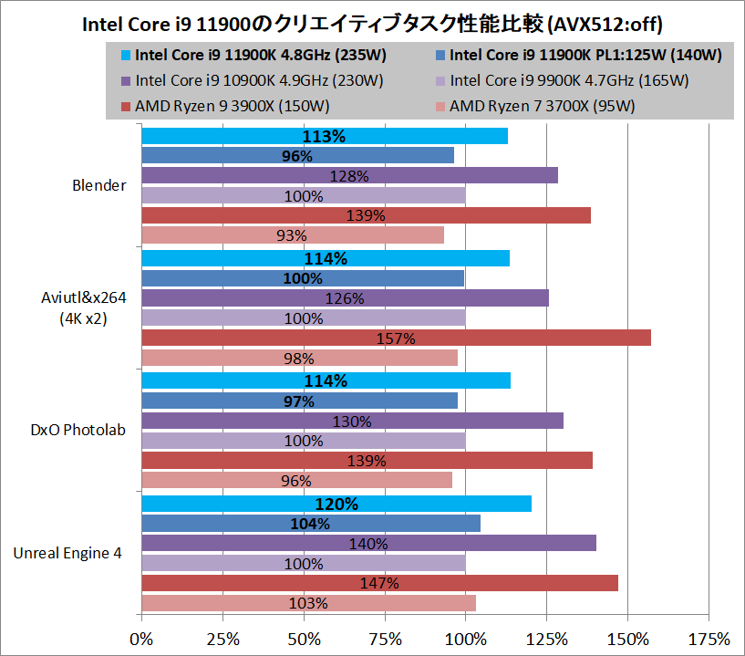 Intel Core i9 11900K_creative-performance
