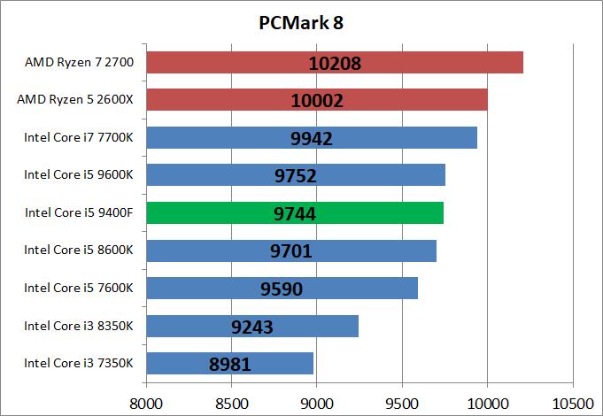 Core i5 9400F_bench_pcm8