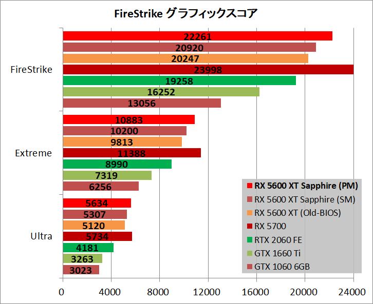 SAPPHIRE PULSE Radeon RX 5600 XT_bench_fs