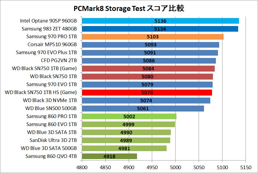 WD Black SN750 NVMe SSD 1TB HS_PCM8cp