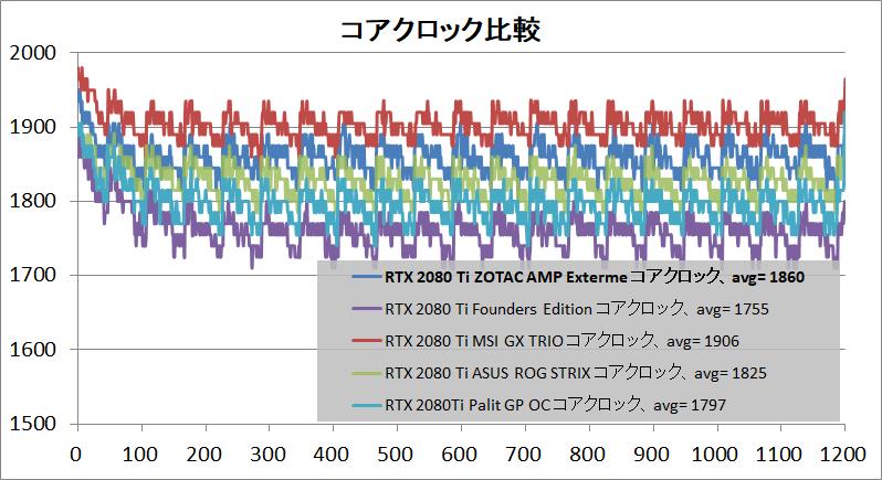 ZOTAC GAMING GeForce RTX 2080 Ti AMP Extreme_clock