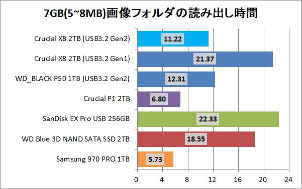 Crucial X8 Portable SSD 2TB_copy_7_pic7g_read