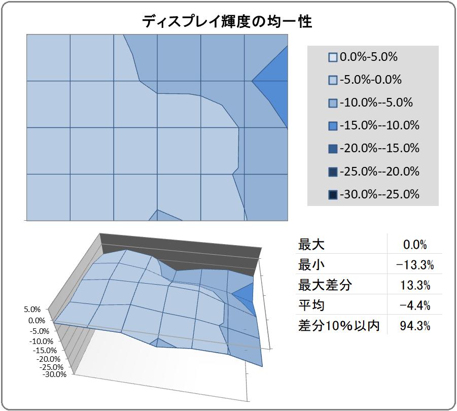 Acer Predator XB323QK NV_uniformity