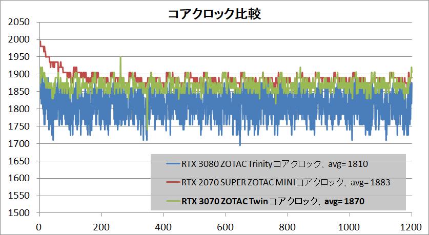 ZOTAC GAMING GeForce RTX 3070 Twin Edge_clock