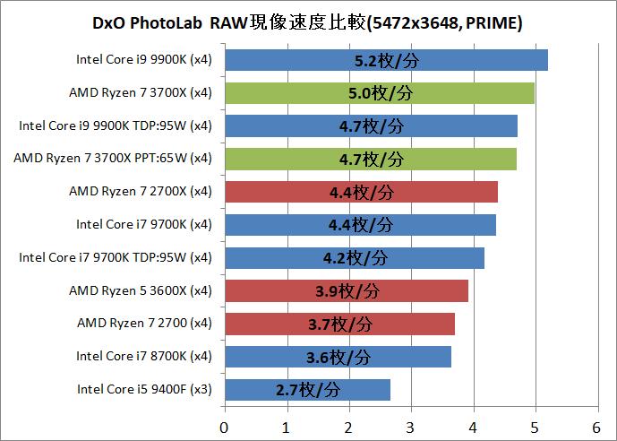 AMD Ryzen 7 3700X_DxO
