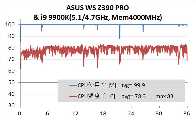 ASUS WS Z390 PRO_OC Test_stress