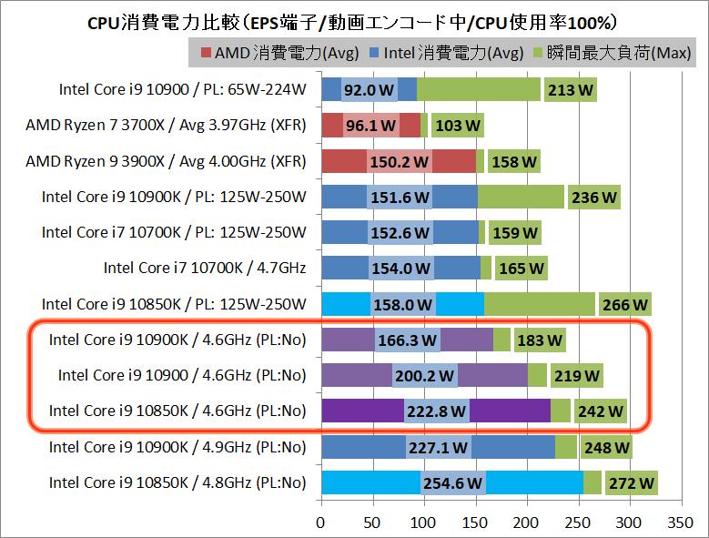 Intel Core i9 10850K_Power