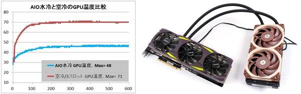 GPU AIO Water_temp_RTX 3080