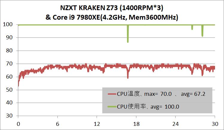 NZXT KRAKEN Z73_temp_Core i9 7980XE