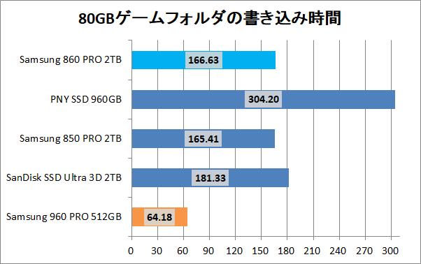 Samsung 860 PRO 2TB_copy_game_write