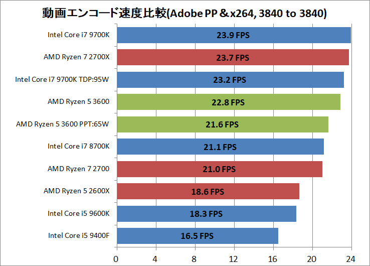 AMD Ryzen 5 3600_encode_ADPP_x264_3840-3840