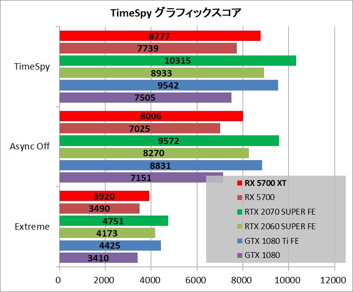 Radeon RX 5700 XT_bench_ts