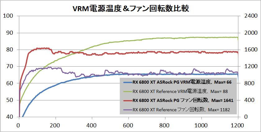 ASRock Radeon RX 6800 XT Phantom Gaming_temp-vrm
