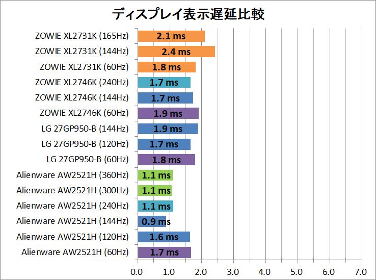 ZOWIE XL2731K_latency_1_display