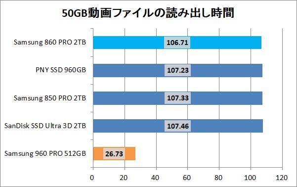 Samsung 860 PRO 2TB_copy_movie_read