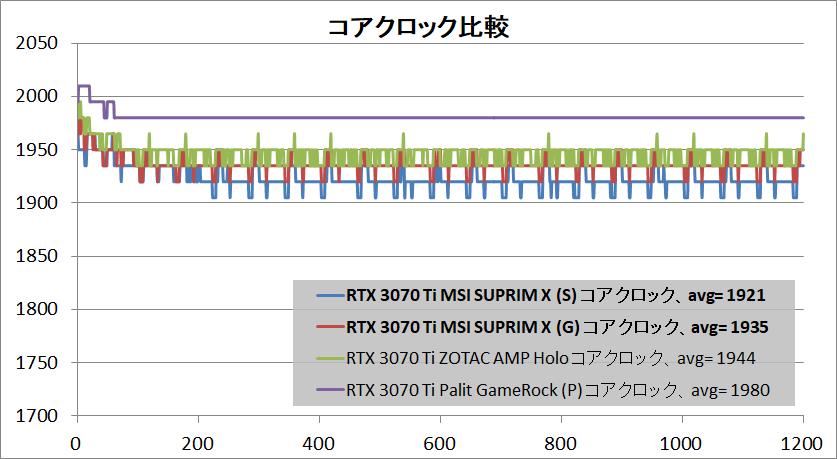 MSI GeForce RTX 3070 Ti SUPRIM X 8G_clock