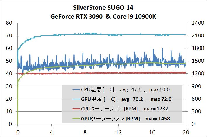 SilverStone SUGO 14_gpu-stress_temp