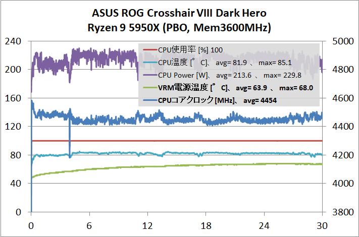 ASUS ROG Crosshair VIII Dark Hero_5950X_OC_stress-test