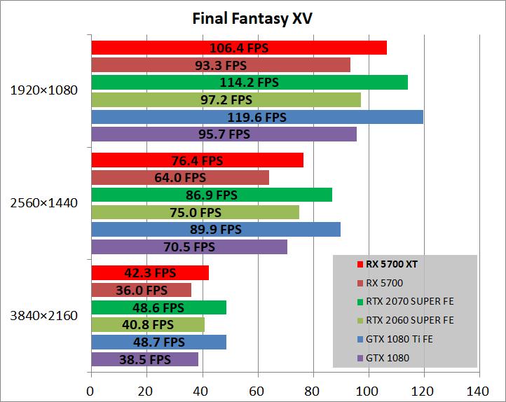 Radeon RX 5700 XT_game_ff15