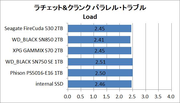 PS5-SSD-EX-Test_10_RaC_2_Seagate FireCuda 530 2TB
