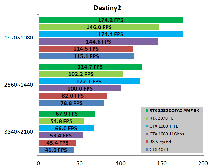 ZOTAC GAMING GeForce RTX 2080 AMP Extreme_game_des2