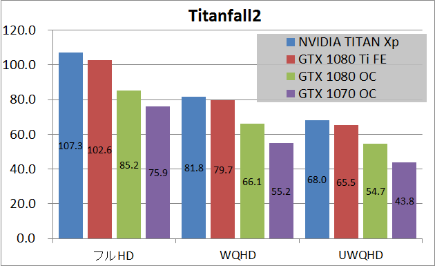NVIDIA TITAN Xp_game_tf2