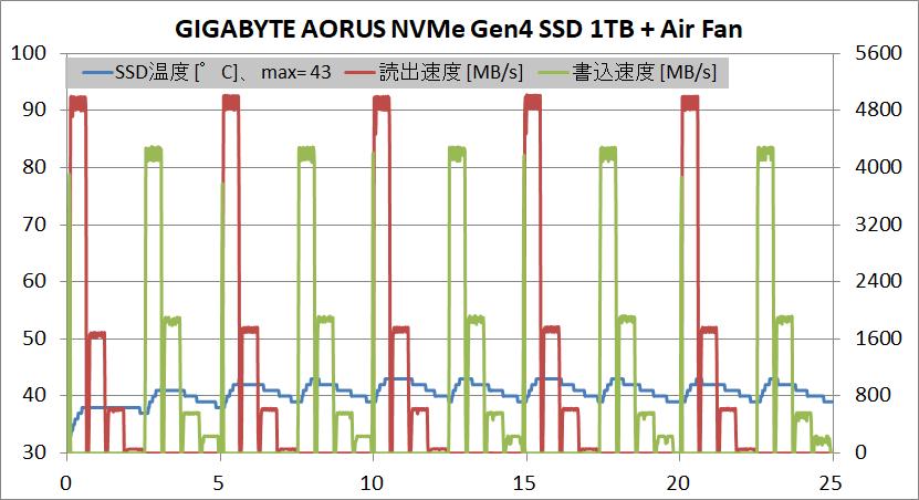 GIGABYTE AORUS NVMe Gen4 SSD 1TB_temp_air