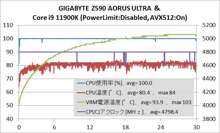 GIGABYTE Z590 AORUS ULTRA_OC-test_11900K_temp