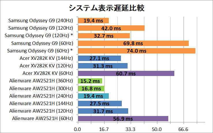 Samsung Odyssey G9_latency_2_system