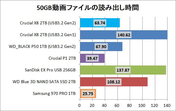 Crucial X8 Portable SSD 2TB_copy_1_movie_read
