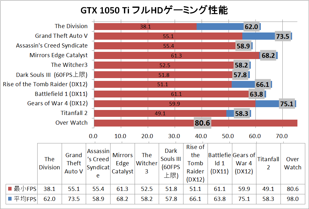 game_GTX1050Ti