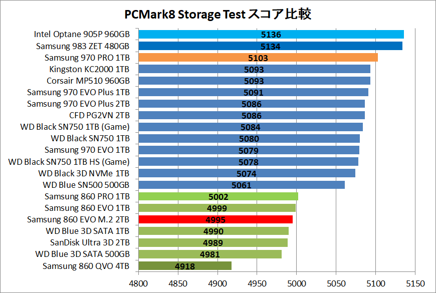Samsung 860 EVO M.2 2TB_PCM8_score