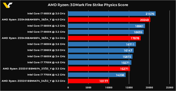 AMD-Ryzen-3DMark-Physics-Score