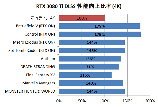 GeForce RTX 3080 Ti_Perfsum_DLSS