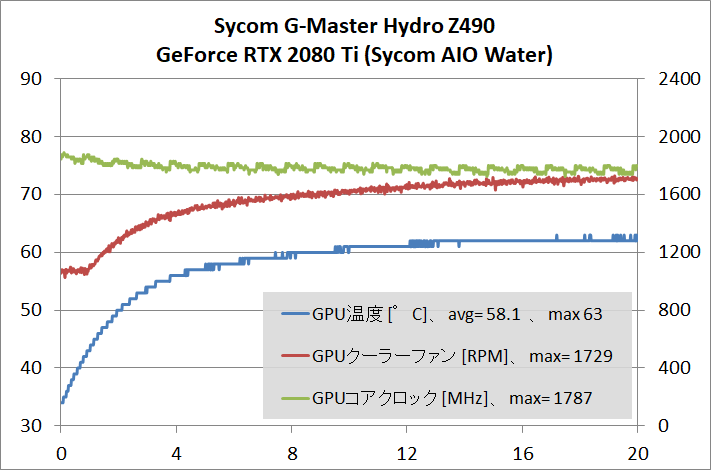 Sycom G-Master Hydro Z490_gpu-stress_temp