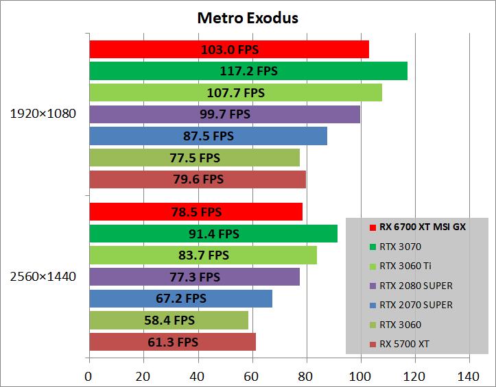 MSI Radeon RX 6700 XT GAMING X 12G_game_metro