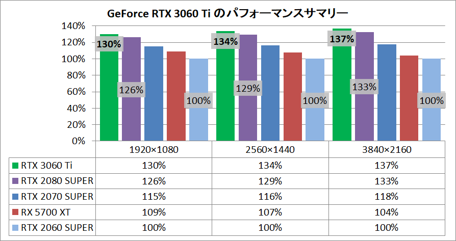 GeForce RTX 3060 Ti_pefsum