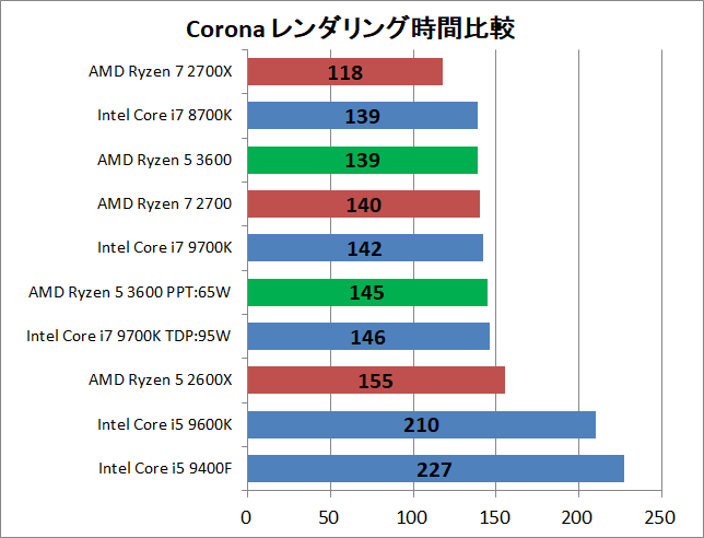 AMD Ryzen 5 3600_rendering_corona_time