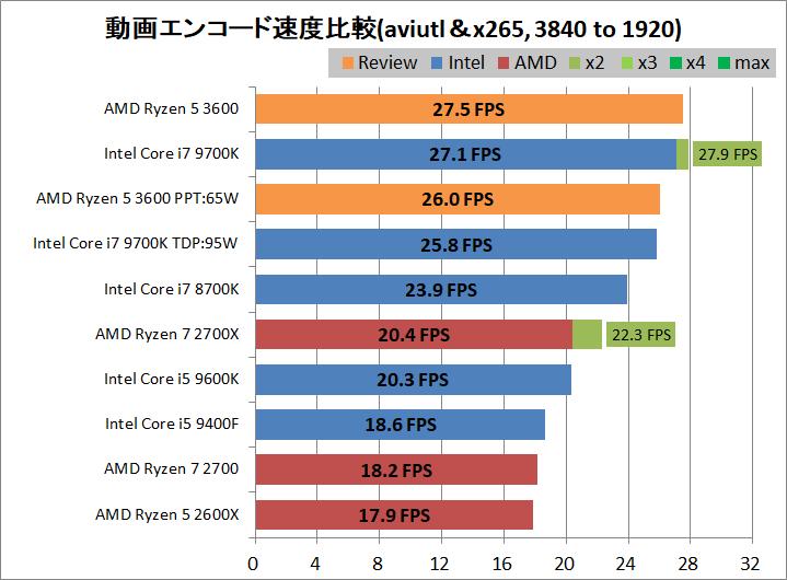 AMD Ryzen 5 3600_encode_aviutl_x265_3840-1920