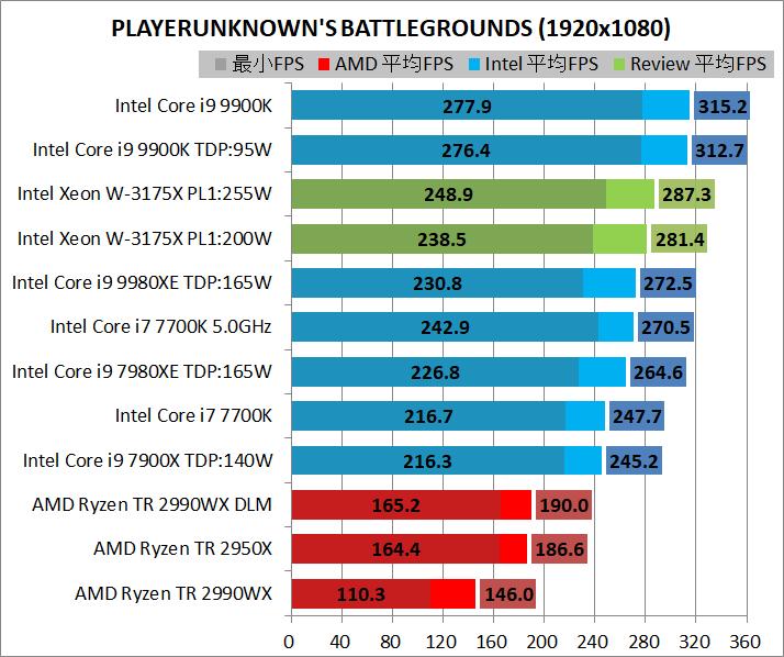Intel Xeon W-3175X_game_1920_pubg