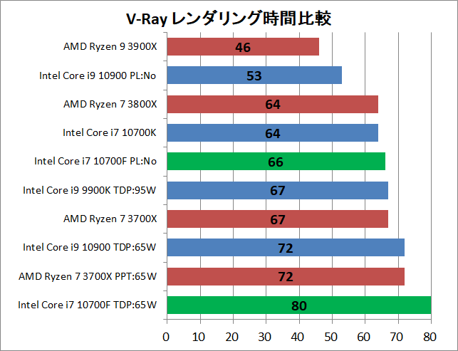 Intel Core i7 10700F_rendering_4_v-ray_1_time