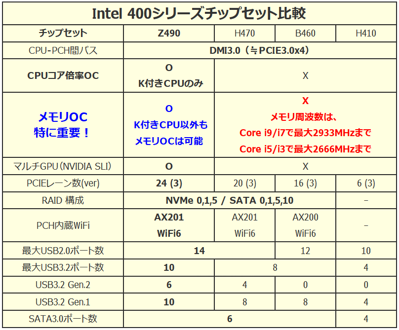 Intel_chipset_400