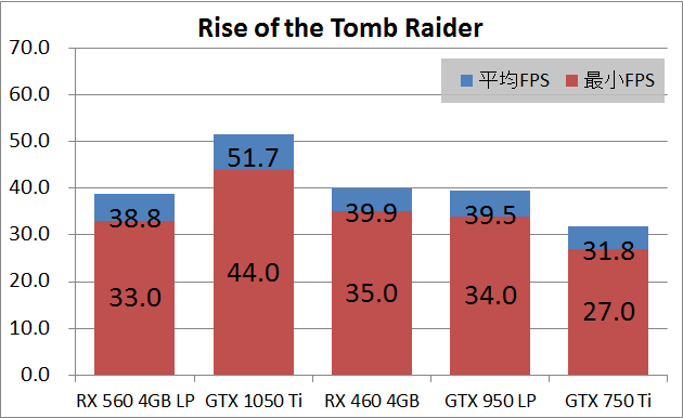 SAPPHIRE PULSE RADEON RX 560 4G_game_rottr