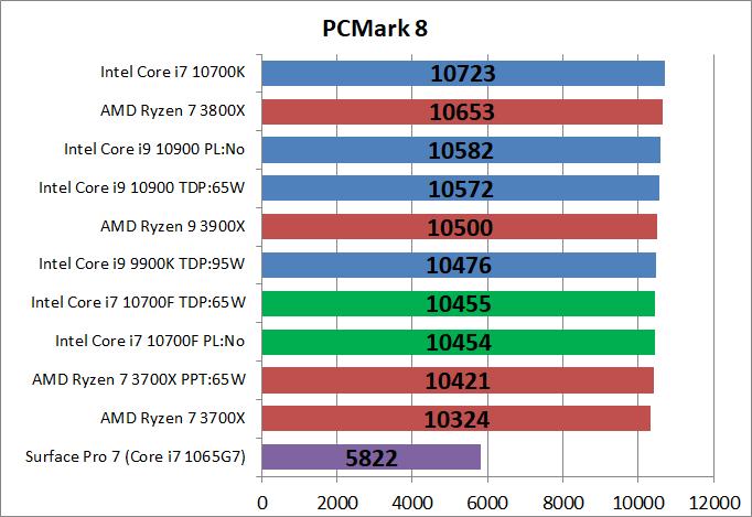 Intel Core i7 10700F_bench_PCM8